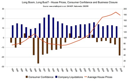 Small Business Recession chart?